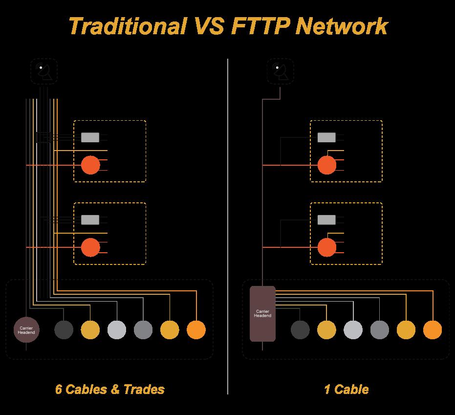traditionalvsFTTP